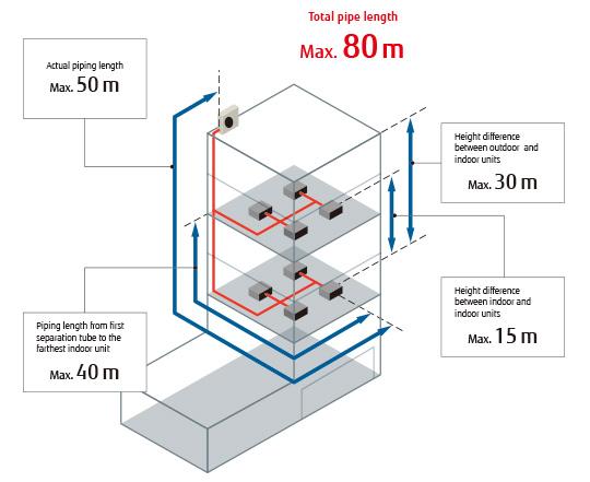 Fujitsu J Iis Compact Mini Vrf 12 1kw 15 1kw Oceanair